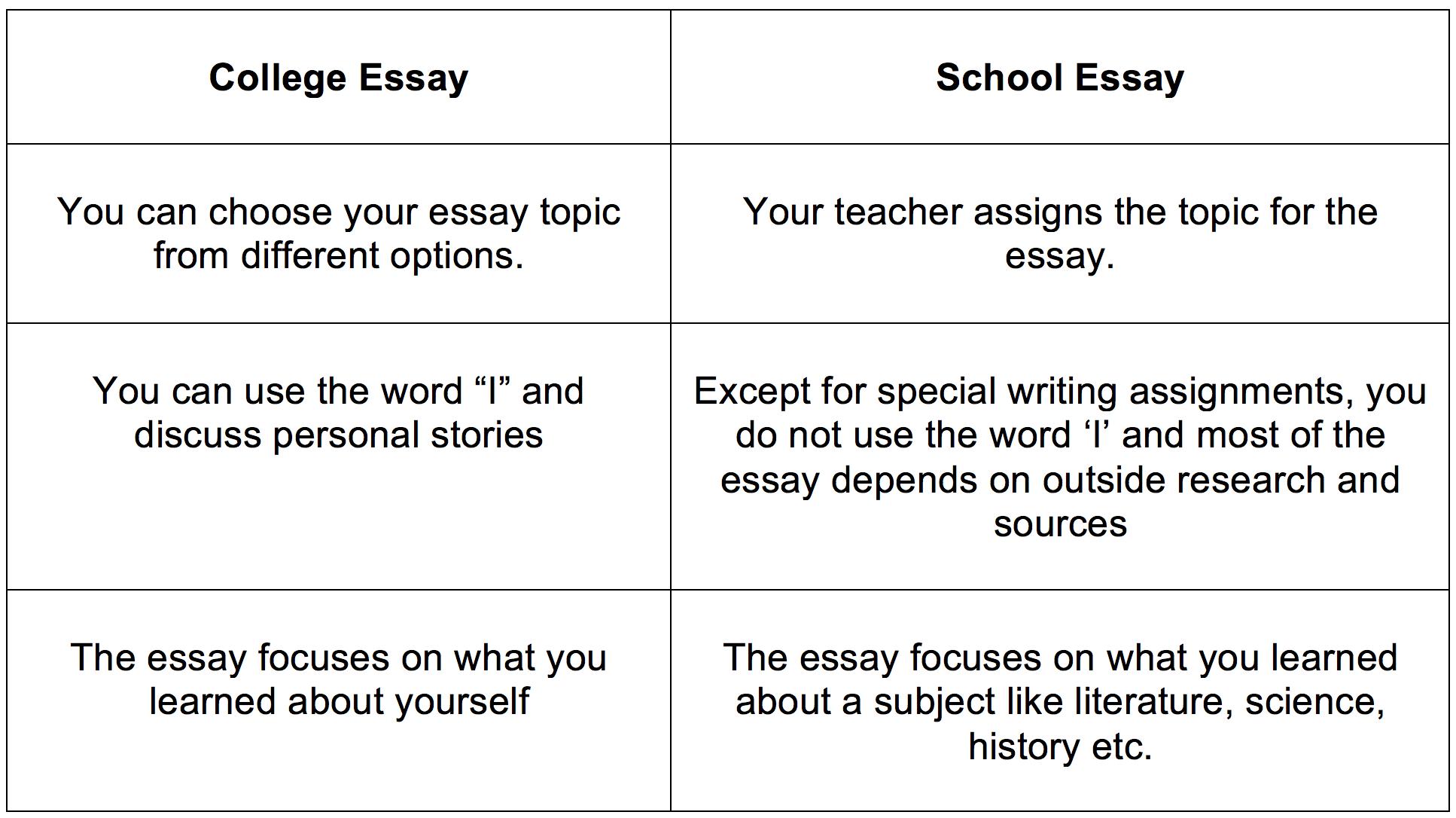 Effective job interview essays